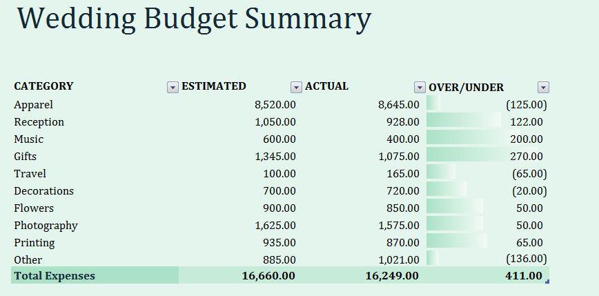 Wedding Budget Summary Template