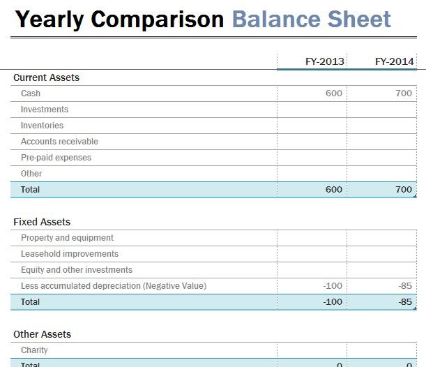 Yearly Comparison Balance Sheet